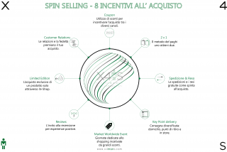 Spin-Selling