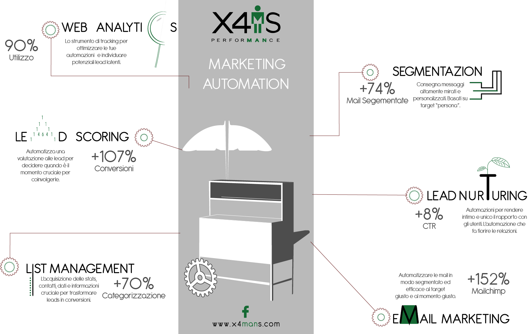 Marketing Automation - X4ManS