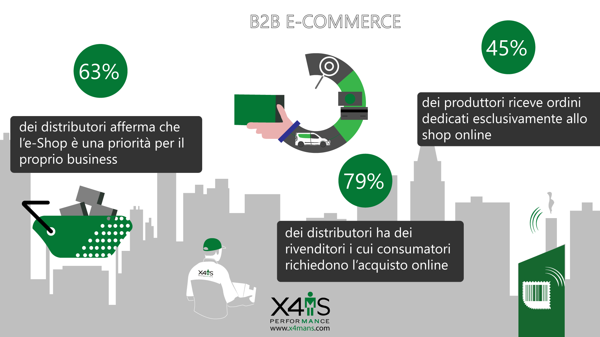 E-Commerce B2B -X4MANS