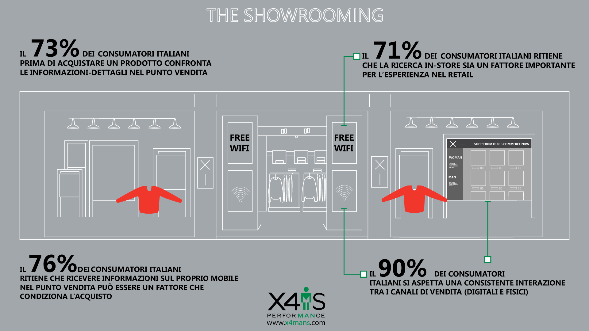 Showrooming E-Commerce - x4mans